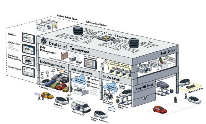 Imagem ilustrativa da notícia: VW tem acordo com concessionárias europeias