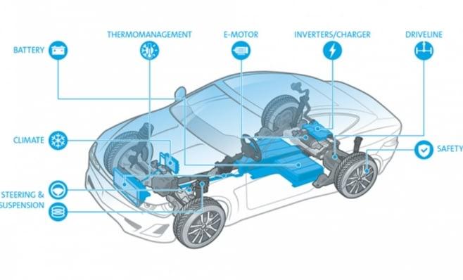 Imagem ilustrativa da notícia: Transformação no mundo dos veículos é a maior da história