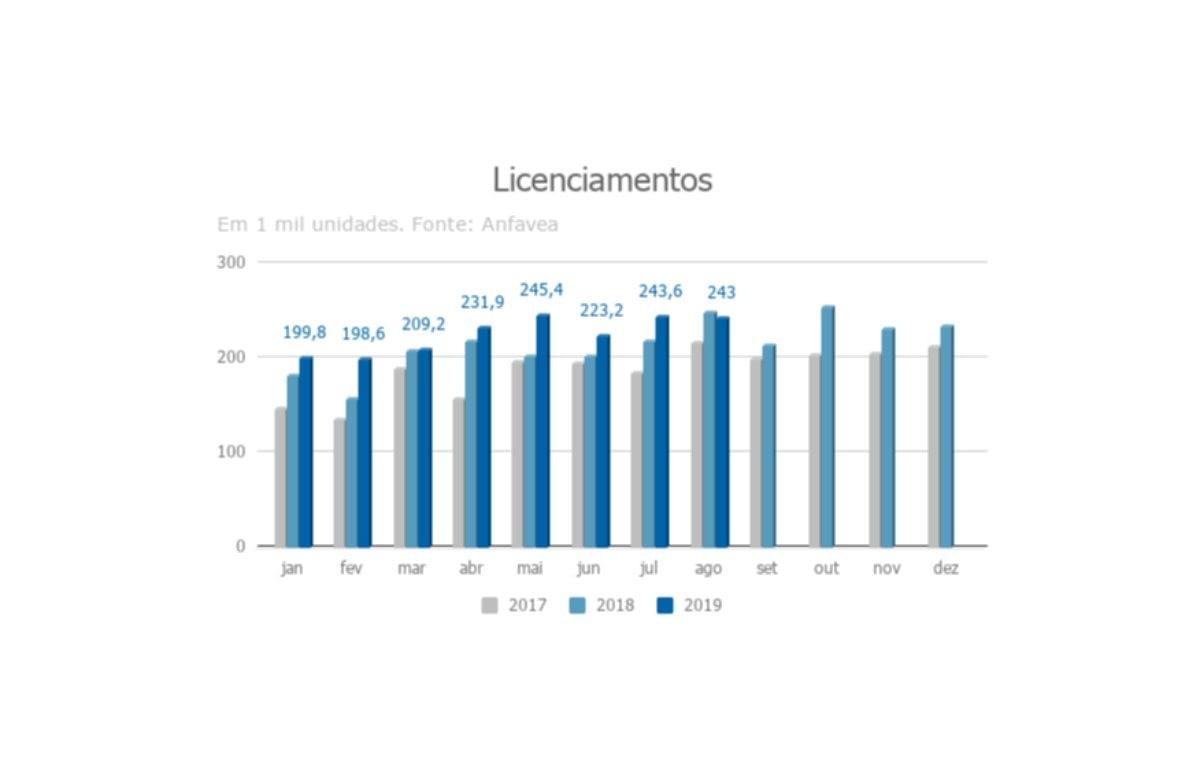 Imagem ilustrativa da notícia: Agosto tem terceira melhor média diária do ano
