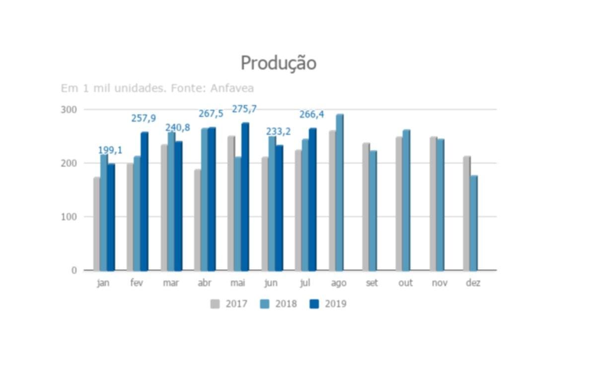 Imagem ilustrativa da notícia: Produção de veículos cresce 8%
