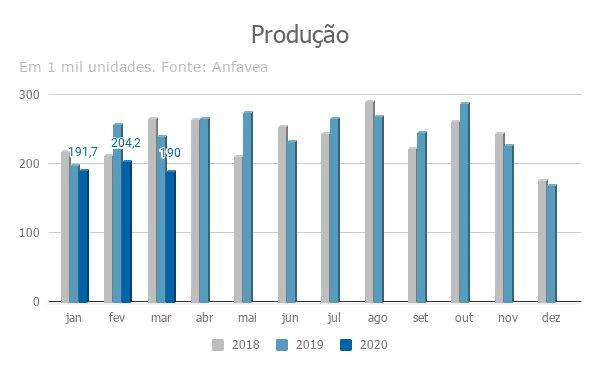 Imagem ilustrativa da notícia: Produção recua em março e deverá ser ainda menor em abril