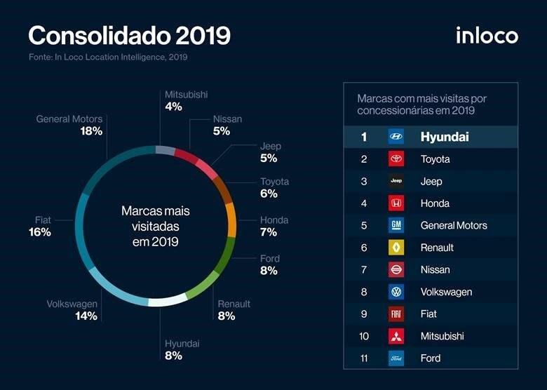 Imagem ilustrativa da notícia: Rede Hyundai foi a que mais recebeu visitante por loja