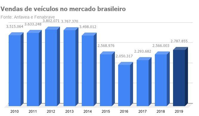 Imagem ilustrativa da notícia: Varejo cresce 2,5% em ano em que vendas diretas batem recorde